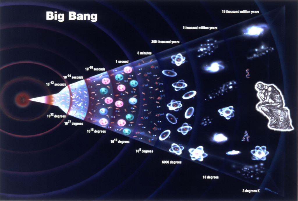 History of the Big Bang