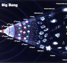 History of the Big Bang